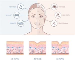 Junge gesunde Sking und ältere Haut